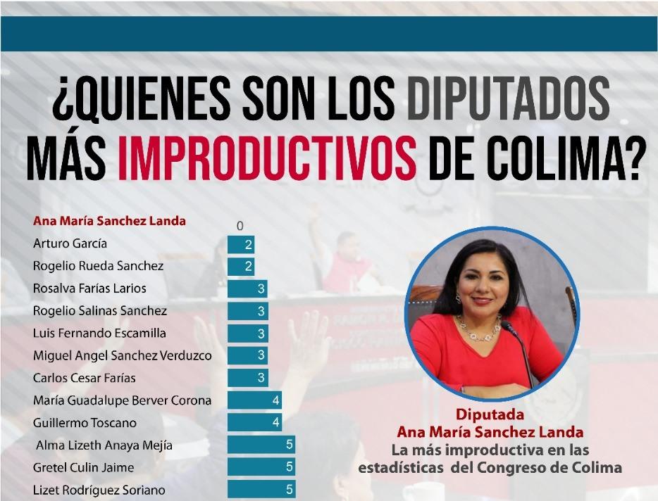 ¿Quienes son los diputados mas improductivos de Colima?