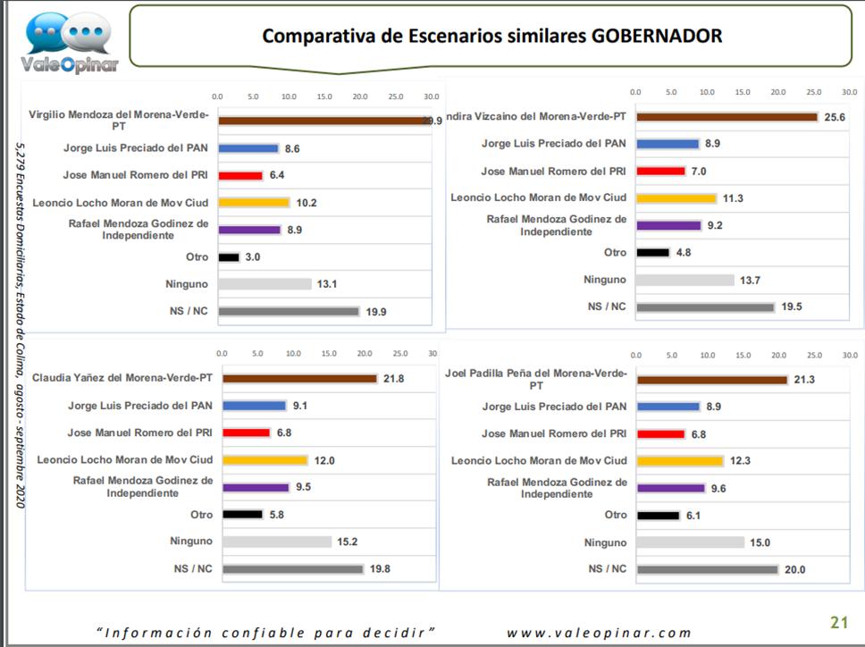 Agradece Virgilio respaldo de colimenses en encuestas rumbo a la gubernatura